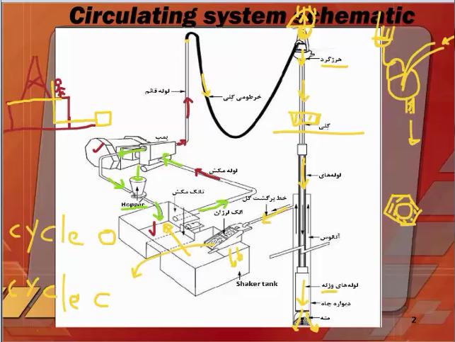 دانلود رایگان فیلم آموزشی مربوط به اجزای تشکیل دهنده دکلهای حفاری- قسمت اول